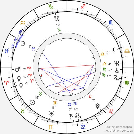 Richard Eyer birth chart, biography, wikipedia 2019, 2020