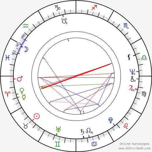 Richard Eyer birth chart, Richard Eyer astro natal horoscope, astrology
