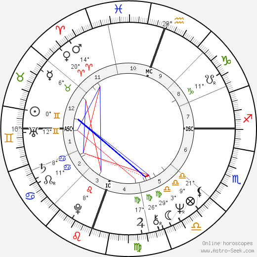 Richard Hatch birth chart, biography, wikipedia 2018, 2019
