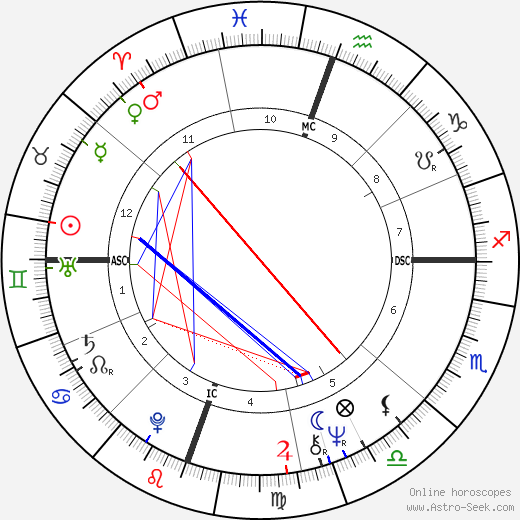 Richard Hatch astro natal birth chart, Richard Hatch horoscope, astrology