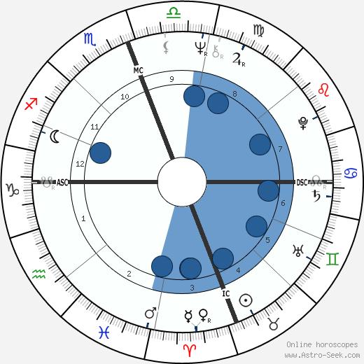 Rita Coolidge wikipedia, horoscope, astrology, instagram