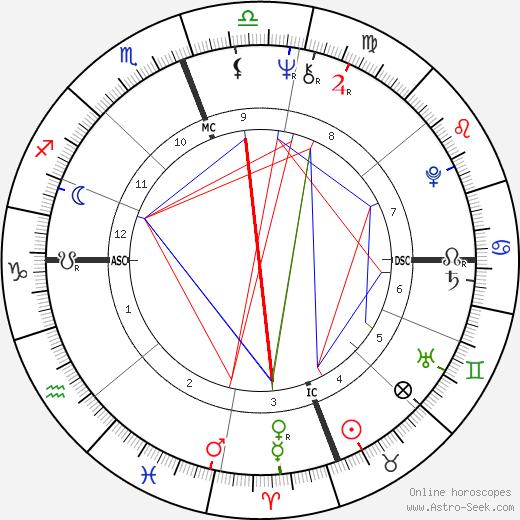 Рита Кулидж Rita Coolidge день рождения гороскоп, Rita Coolidge Натальная карта онлайн