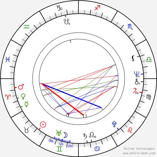 Sam Anderson astro natal birth chart, Sam Anderson horoscope, astrology