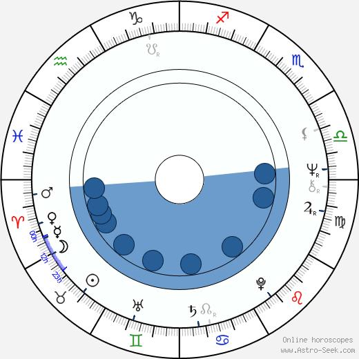 Sorin Postelnicu wikipedia, horoscope, astrology, instagram