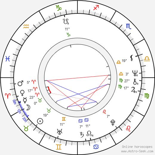Sorin Postelnicu birth chart, biography, wikipedia 2020, 2021