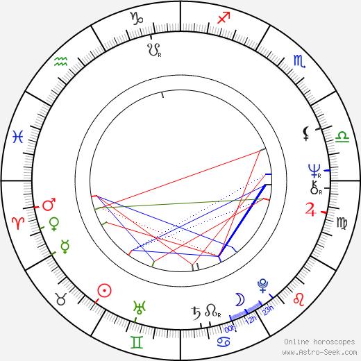 Sylvester Levay birth chart, Sylvester Levay astro natal horoscope, astrology