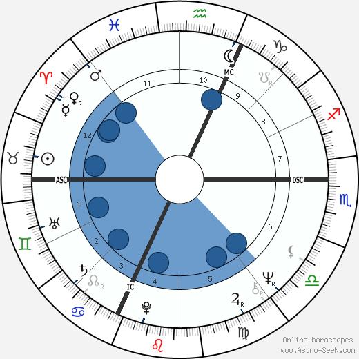 Sylviane Jospin wikipedia, horoscope, astrology, instagram