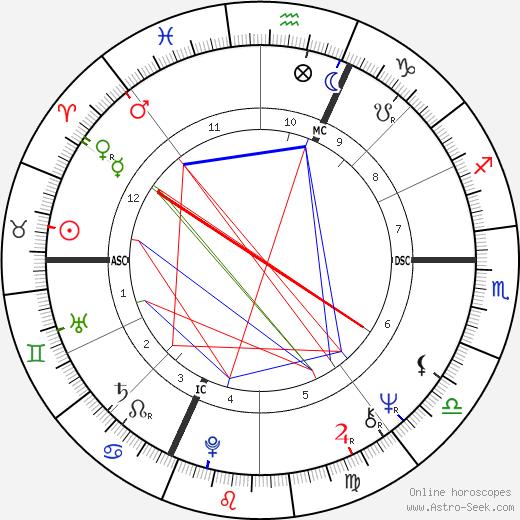 Sylviane Jospin день рождения гороскоп, Sylviane Jospin Натальная карта онлайн