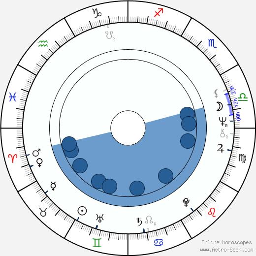 Victoria Wyndham wikipedia, horoscope, astrology, instagram