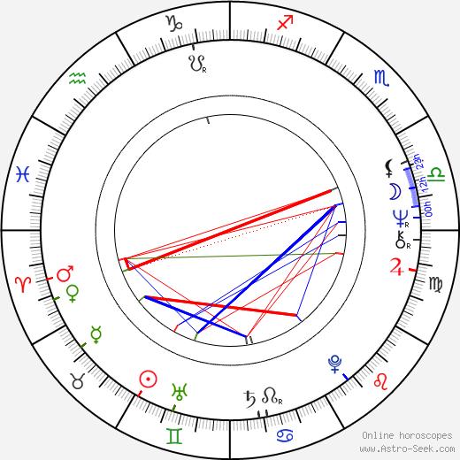 Victoria Wyndham birth chart, Victoria Wyndham astro natal horoscope, astrology