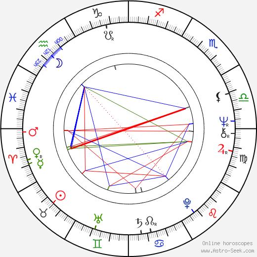 Vítězslav Hádl birth chart, Vítězslav Hádl astro natal horoscope, astrology