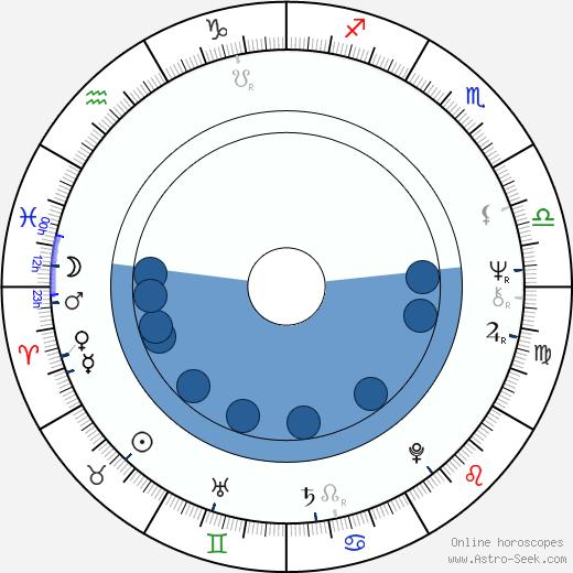 Yong Jang wikipedia, horoscope, astrology, instagram