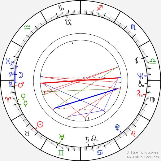 Yong Jang astro natal birth chart, Yong Jang horoscope, astrology