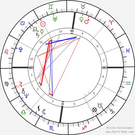 Anne Murray tema natale, oroscopo, Anne Murray oroscopi gratuiti, astrologia