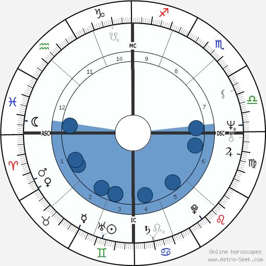 Anthony Braxton wikipedia, horoscope, astrology, instagram