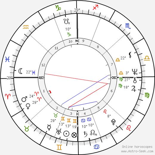 Anthony Braxton birth chart, biography, wikipedia 2019, 2020