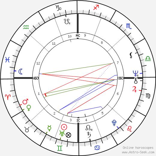 Anthony Braxton astro natal birth chart, Anthony Braxton horoscope, astrology