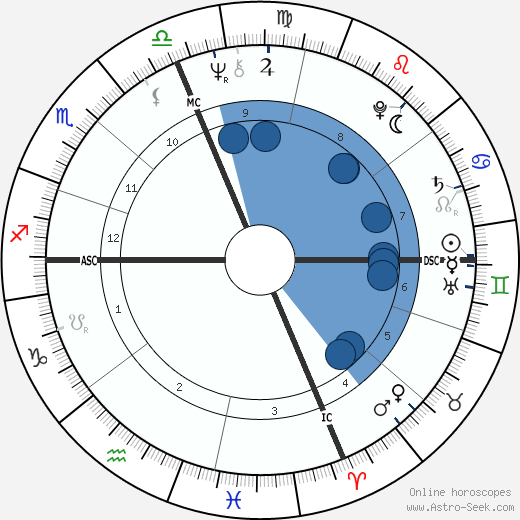 Antonio Guidi wikipedia, horoscope, astrology, instagram