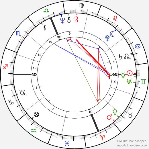 Antonio Guidi tema natale, oroscopo, Antonio Guidi oroscopi gratuiti, astrologia