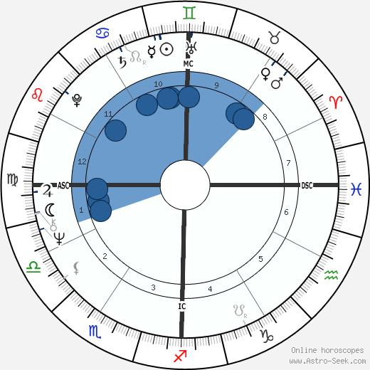 Art Bell wikipedia, horoscope, astrology, instagram