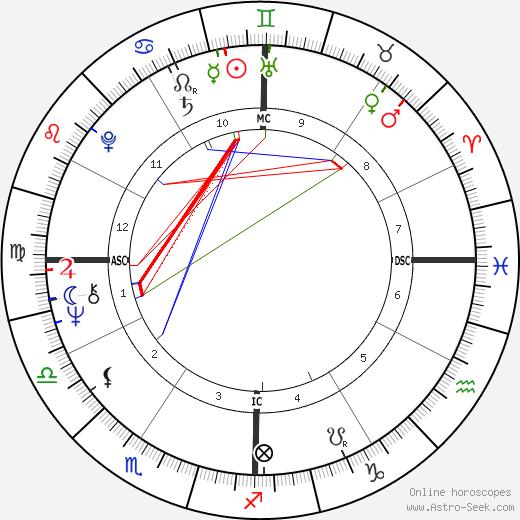 Art Bell день рождения гороскоп, Art Bell Натальная карта онлайн