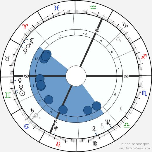 Arthur Shawcross wikipedia, horoscope, astrology, instagram