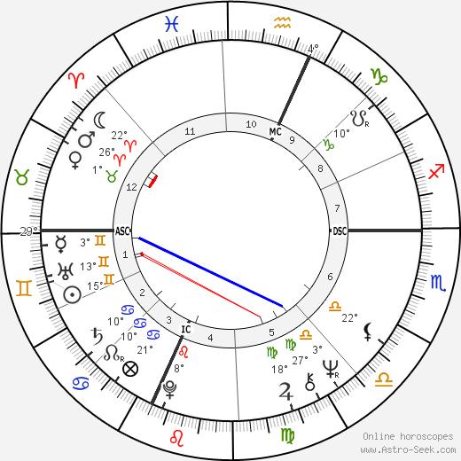 Arthur Shawcross birth chart, biography, wikipedia 2018, 2019