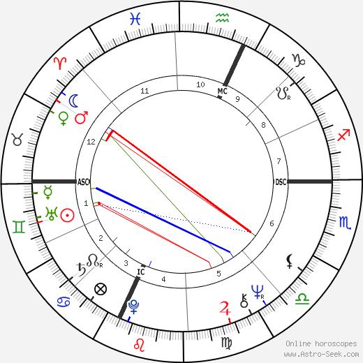 Arthur Shawcross astro natal birth chart, Arthur Shawcross horoscope, astrology
