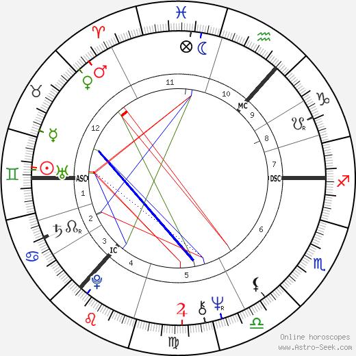 Bill Paterson astro natal birth chart, Bill Paterson horoscope, astrology