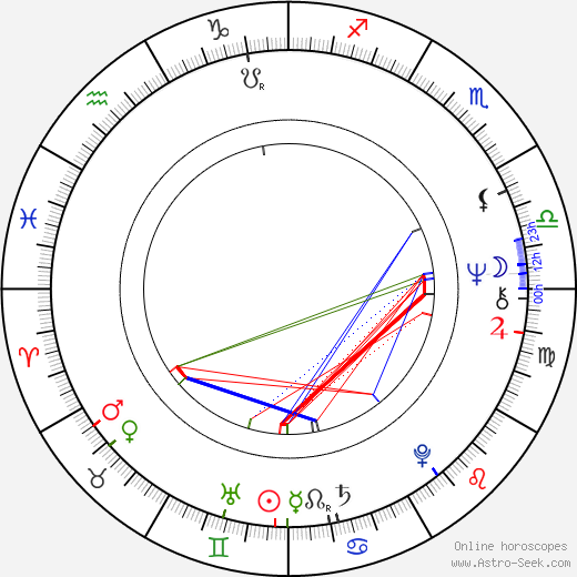 Bohumil Veselý birth chart, Bohumil Veselý astro natal horoscope, astrology