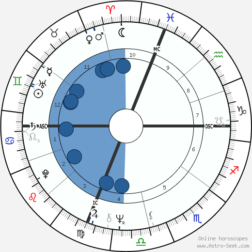 Chip Coulter wikipedia, horoscope, astrology, instagram