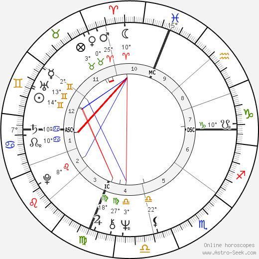 Chip Coulter birth chart, biography, wikipedia 2019, 2020