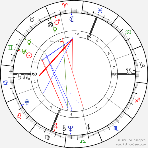 Chip Coulter birth chart, Chip Coulter astro natal horoscope, astrology