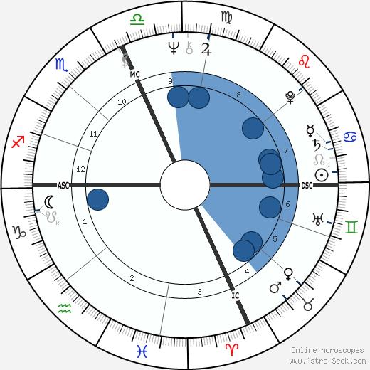 Dick Drago wikipedia, horoscope, astrology, instagram