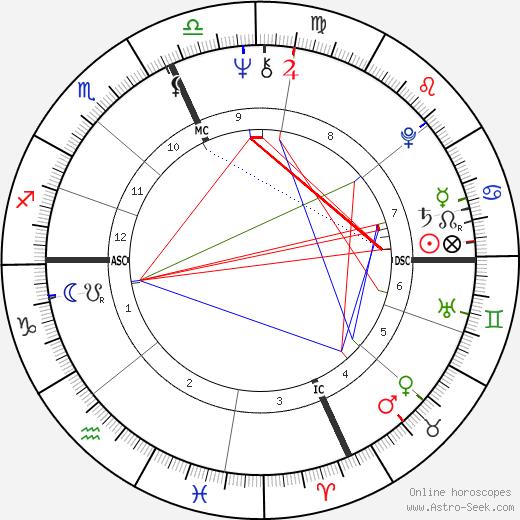 Dick Drago день рождения гороскоп, Dick Drago Натальная карта онлайн