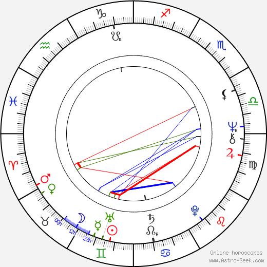 Donna Deitch birth chart, Donna Deitch astro natal horoscope, astrology