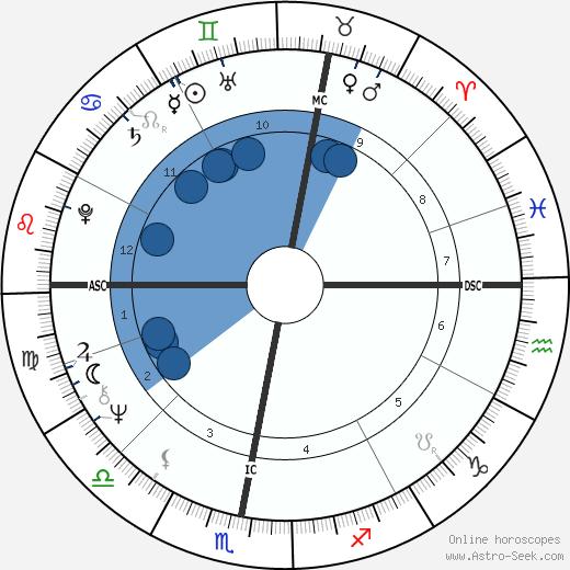 Eddy Merckx wikipedia, horoscope, astrology, instagram