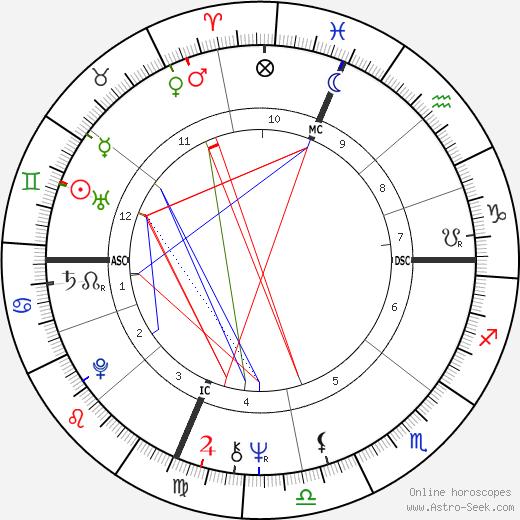 Elliot Jay Tanzer tema natale, oroscopo, Elliot Jay Tanzer oroscopi gratuiti, astrologia