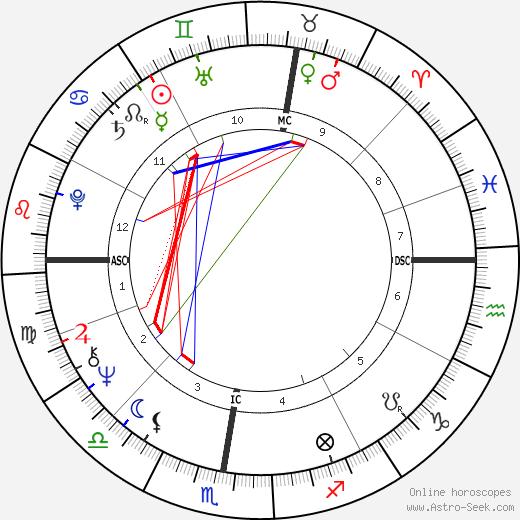 Françoise Chandernagor tema natale, oroscopo, Françoise Chandernagor oroscopi gratuiti, astrologia