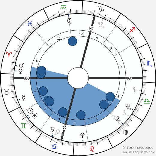 Frederica von Stade wikipedia, horoscope, astrology, instagram
