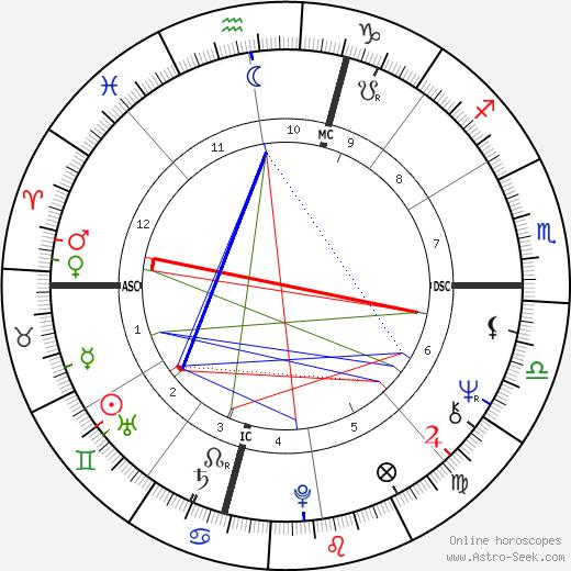 Frederica von Stade astro natal birth chart, Frederica von Stade horoscope, astrology
