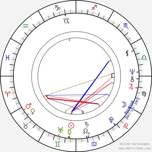 Gábor Harsányi astro natal birth chart, Gábor Harsányi horoscope, astrology