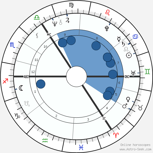 Gary Peter Anthony Waller wikipedia, horoscope, astrology, instagram
