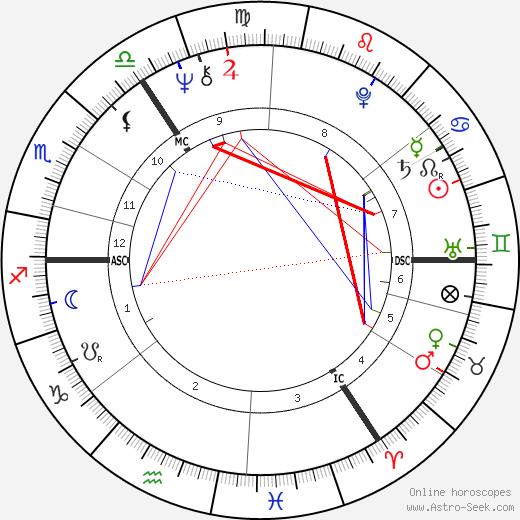 Gary Peter Anthony Waller день рождения гороскоп, Gary Peter Anthony Waller Натальная карта онлайн