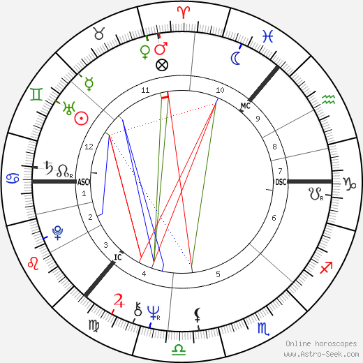 Gordon Waller astro natal birth chart, Gordon Waller horoscope, astrology