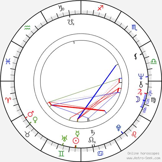 Jannik Bonnevie astro natal birth chart, Jannik Bonnevie horoscope, astrology