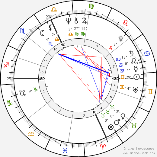 Jean-Claude Izzo birth chart, biography, wikipedia 2018, 2019