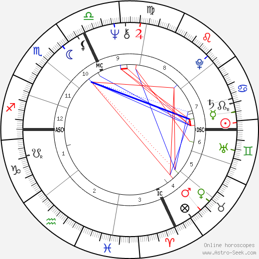 Jean-Claude Izzo astro natal birth chart, Jean-Claude Izzo horoscope, astrology
