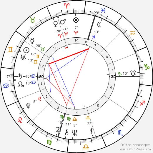 Jon Peters birth chart, biography, wikipedia 2019, 2020