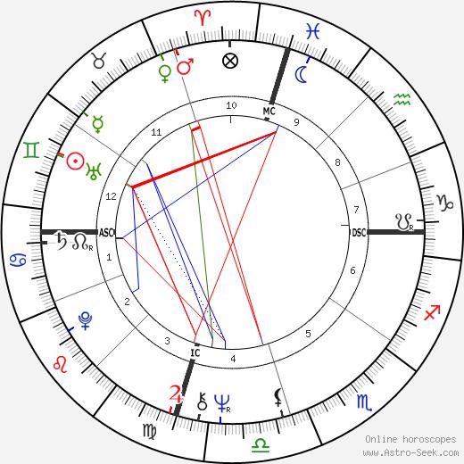 Jon Peters birth chart, Jon Peters astro natal horoscope, astrology